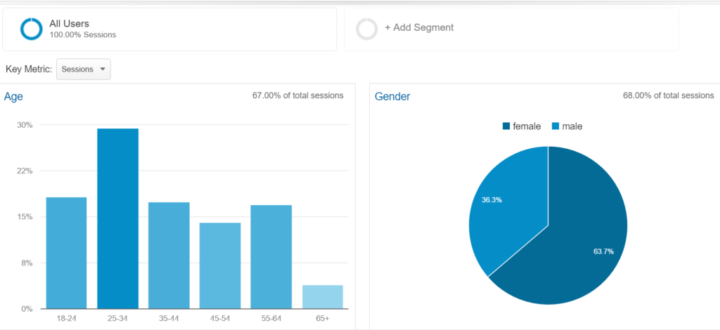 eatwalklearn google analytics